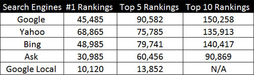 ranking table1 Miami SEO Company